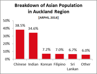 Breakdown of Asian Population in Auckland Region [ARPHS, 2014]
