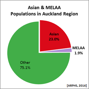 Asian & MELAA Populations in Auckland Region [ARPHS, 2014]
