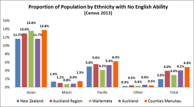 Proportion of Population by Ethnicity with No English Ability [Census 2013]