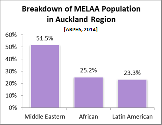 Breakdown of MELAA Population in Auckland Region [ARPHS, 2014]