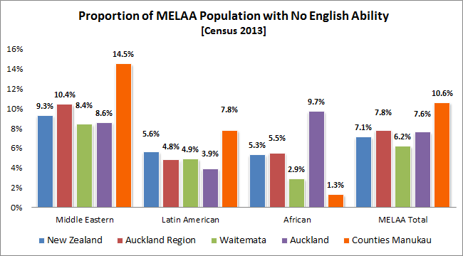 Proportion of MELAA Population with No English Ability [Census 2013]